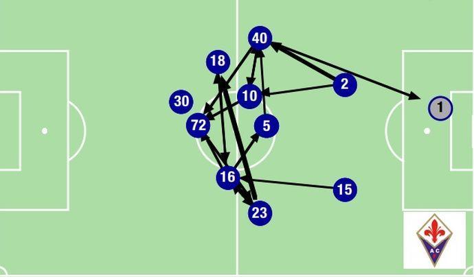 Il modello Fiorentina può insegnare molto a Mancini: 5 aspetti tecnico-statistici che lo dimostrano