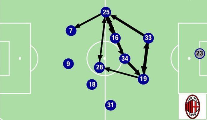 Playmaker cercasi: nel non-gioco del Milan il riferimento diventa Bonera
