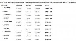 Dani Alves is the king of social media in Serie A  Seven