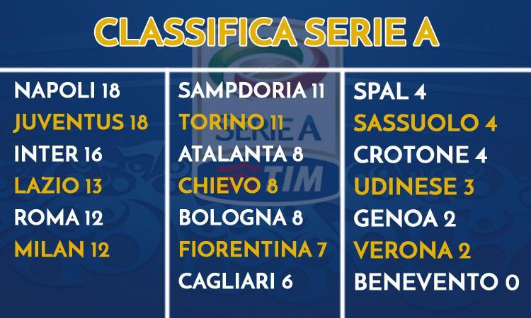La Serie A è già spezzata in tre: il nostro campionato non vale niente