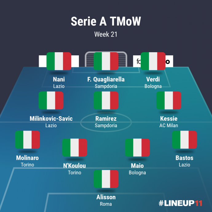 Serie A: Serie A Team Of The Week: Round 21