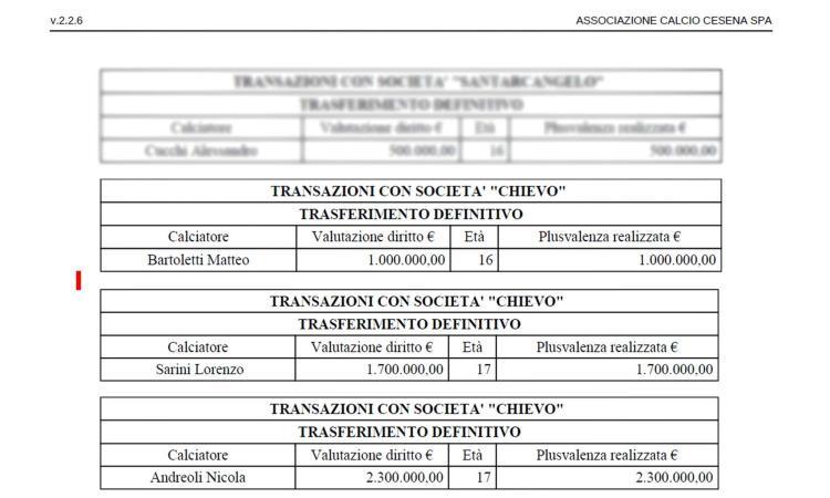 Deferiti Cesena e Chievo per plusvalenze fittizie. Tutto parte dall'inchiesta di Calciomercato.com
