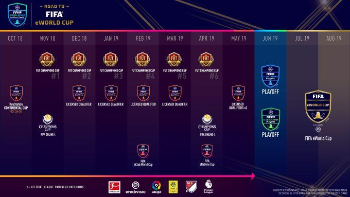 Fifa 19, record di spettatori per le Global Series