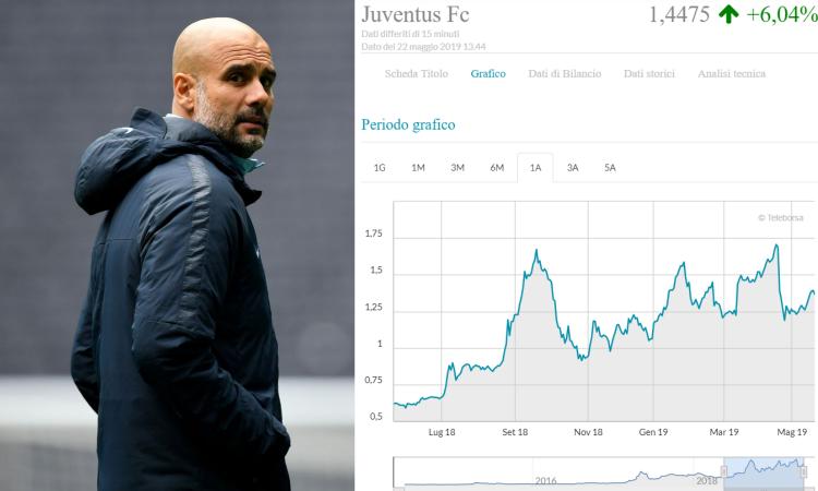 d3b5de7a50 Juve, la Borsa 'tifa' Guardiola: il titolo vola | Mercato ...