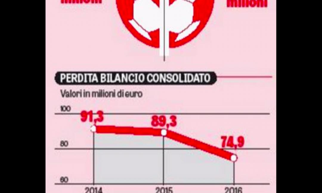 Rosso è il bilancio, nero è il presente, quale colore per il futuro?