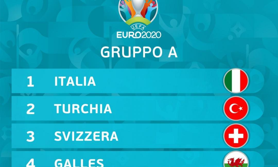 Euro 2020: calma Italia!