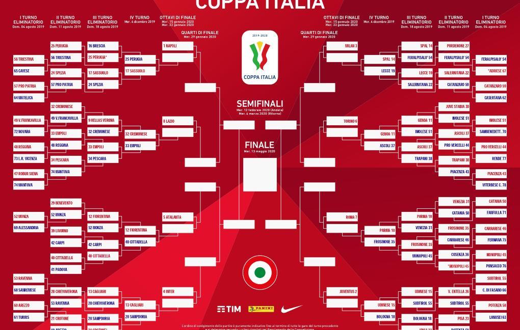 Coppa Italia: una polemica senza senso