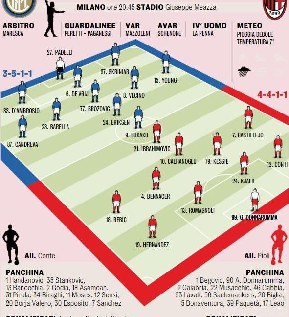 Il Milan, il derby e una lezione da imparare