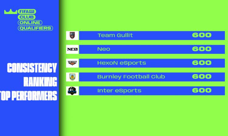 Fifa 21: Inter ed Hexon a punteggio pieno nelle qualifiche per l'eClub World Cup. Brillano Genoa, Exeed e Mkers